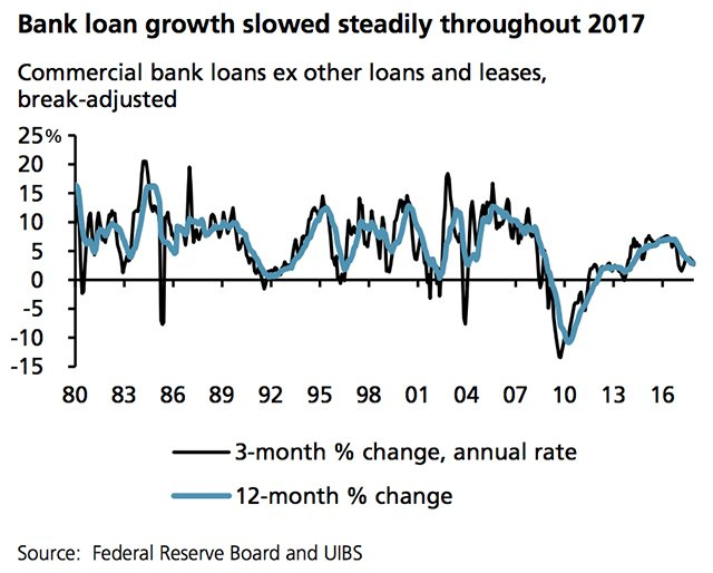 The Slow Growth Rate of Bank Business Loans For the Past Few Years